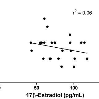 Representative images of vaginal cytology of rats in (A
