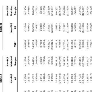 (PDF) Estimated Effect of the Teacher Advancement Program