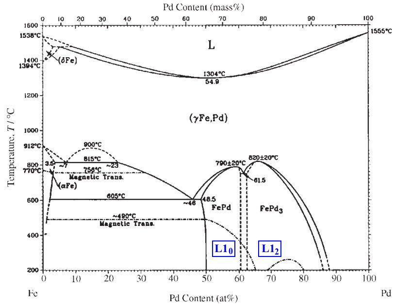 Wiring Diagram: 33 What Information Does A Phase Diagram Give