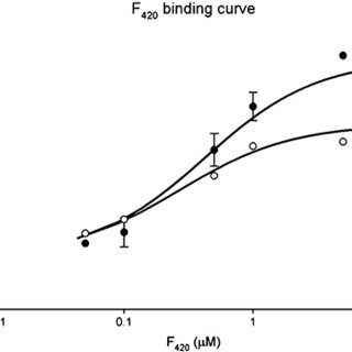 Proposed reaction mechanism of AFB1 and AFG1 reduction by