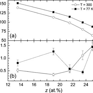 Compositional dependence of (a) Saturation magnetization