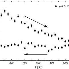 Temperature development of residual stress gradients in