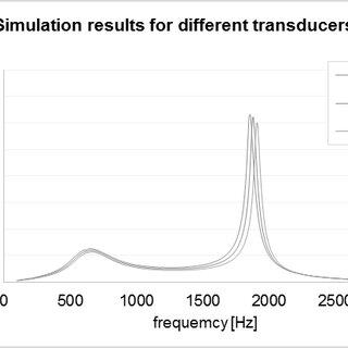 Design study of the actuator Fig. 18: SJA insert