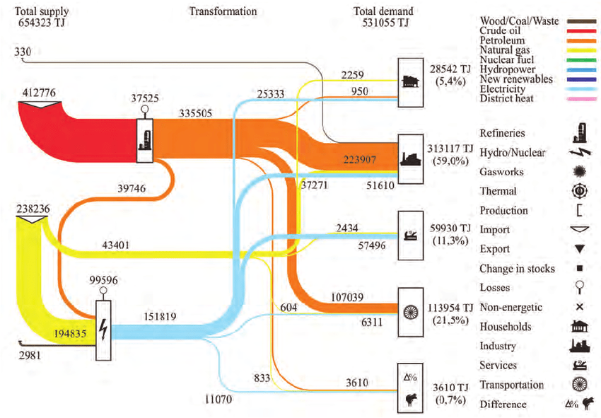 how to do a sankey diagram 1969 john deere 140 wiring of energy flow in singapore download scientific