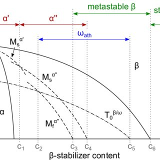 9 shows the stable α − β phase diagram superimposed by the