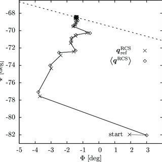 (PDF) An algorithm to find minimum free-energy paths using