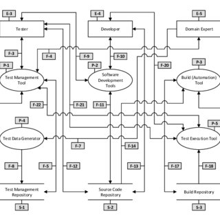 A data flow diagram of the software testing process