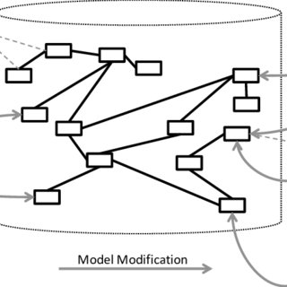 (PDF) A situational method for semi-automated Enterprise