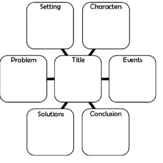 (PDF) Analyzing the effects of story mapping on the