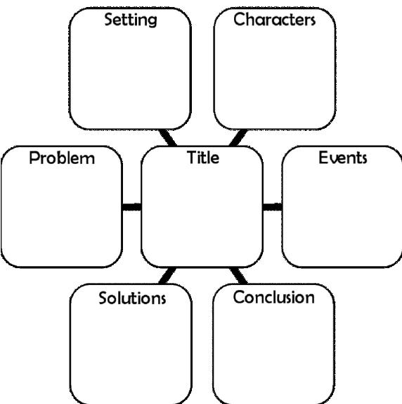 A Story Map (taken from Grünke, Wilbert, & Kim Calder