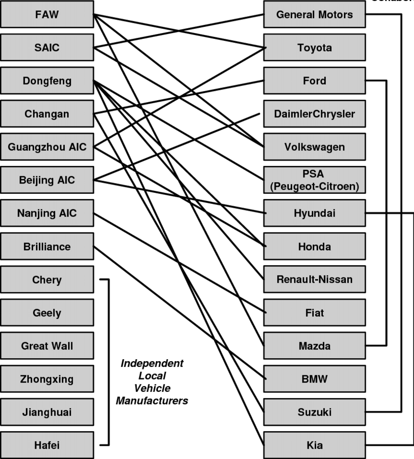 hight resolution of structure of joint ventures in the chinese auto industry