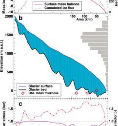 longitudinal profile with derived variables for taku glacier alaska a estimated [ 850 x 1325 Pixel ]