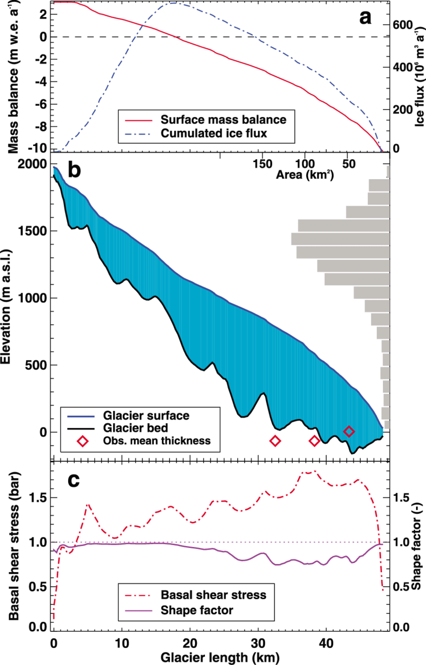 medium resolution of longitudinal profile with derived variables for taku glacier alaska a estimated