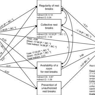 (PDF) Rest break organization in geriatric care and