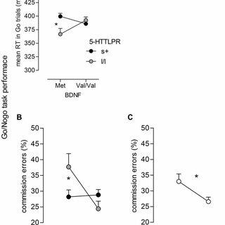 (PDF) Brain-Derived Neurotrophic Factor (Val66Met) and