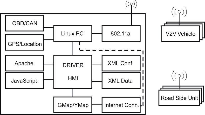 The current V2X system (left) setup consists of a Linux