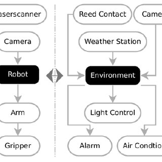 A control user interface on a Android smart-phone using