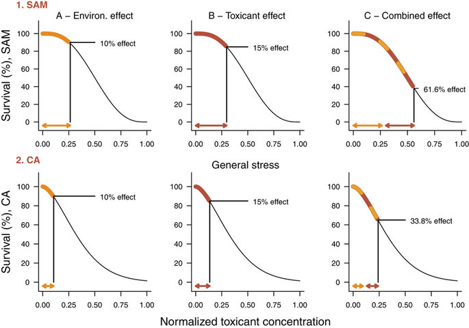 Comparison of the Stress Addition Model (SAM) and the