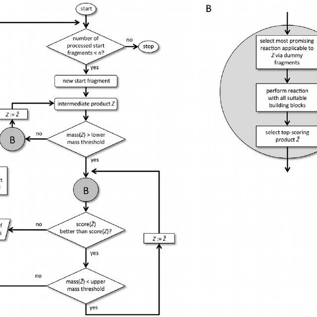 Flowchart of the molecule design algorithm. ( A ) The stop
