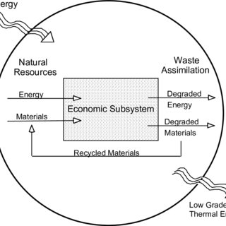 Basic Circular Flow Model of the Economy, with Capital