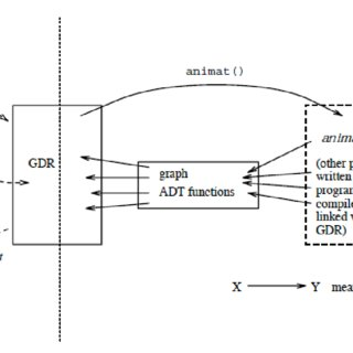 (PDF) Galant: A Graph Algorithm Animation Tool