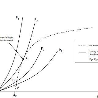 (PDF) Implementation of an unloading compliance procedure