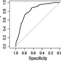(PDF) Sensitivity Analysis and Model Validation