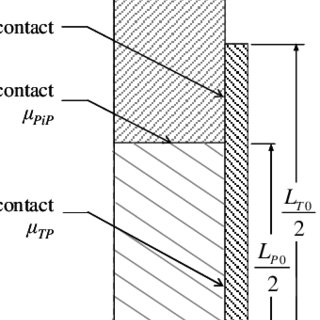 (PDF) High Temperature Expansion Due to Compression Test