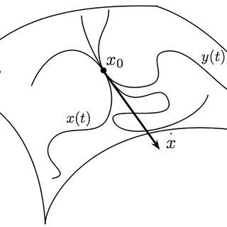 6.: Principal geodesic analysis of 49 shapes randomly