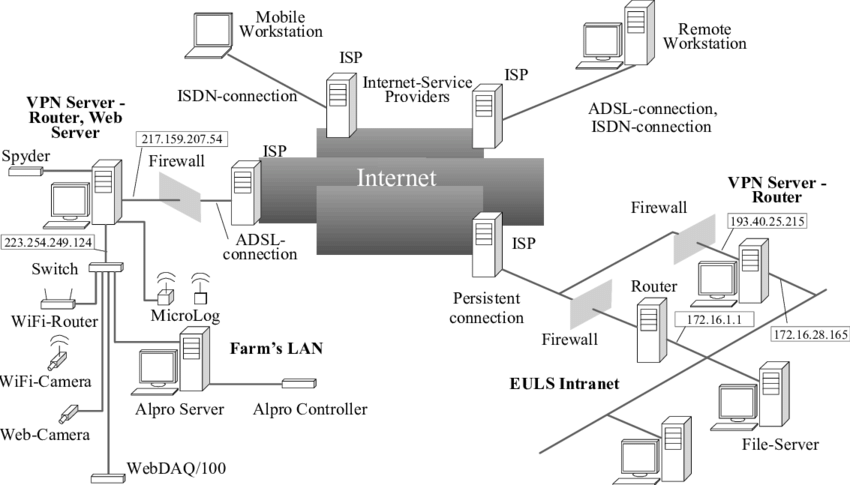 Farm's local network and Internet connectivity