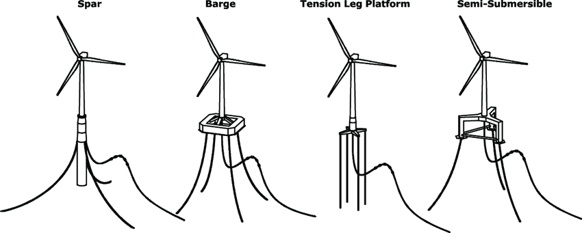 Floating offshore wind turbine substructure design classes