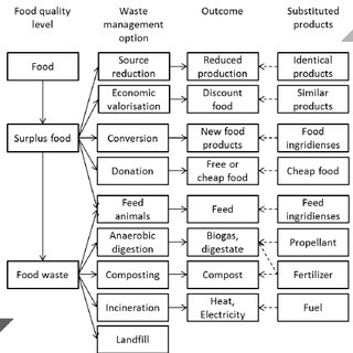Flow chart with an overview of the waste categorisation