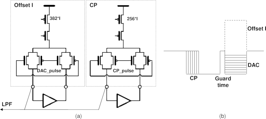 (a) Schematic of offset and charge pump sourcing currents