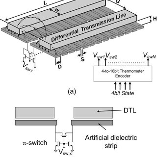 Generic QAM transmitter including DAC (symbol mapping), IQ