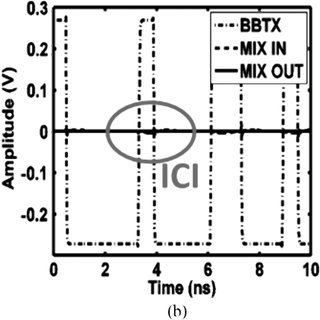 Theory-based BER comparison of BPSK, ASK/FSK, and