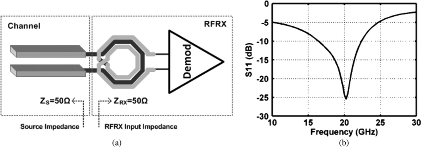 (a) Impedance matching using a transformer network at the