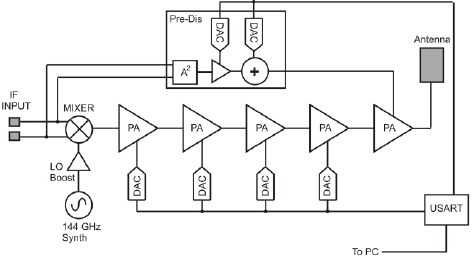 Block diagram of the proposed 135-150 GHz mm-wave