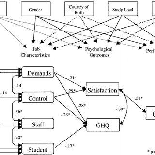 A structural equation model of job characteristics