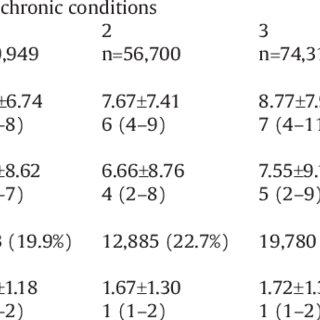(PDF) Comorbidity Burden and Health Services Use in