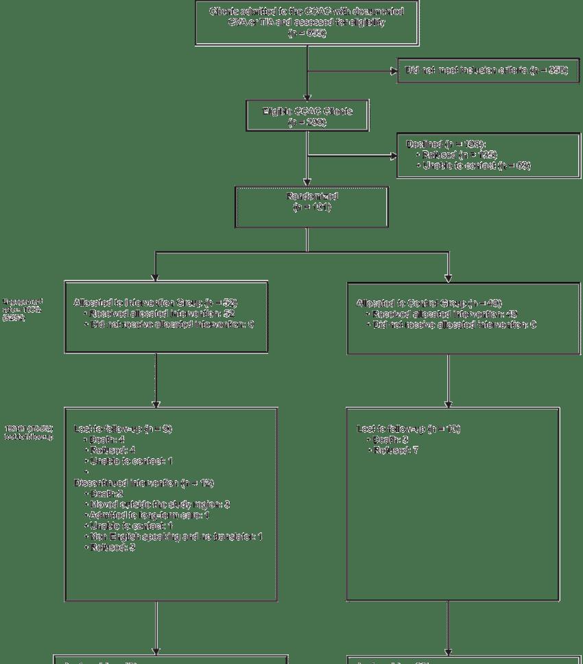 medium resolution of figure study flow diagram cva cerebrovascular accident tia transient ischemic attack