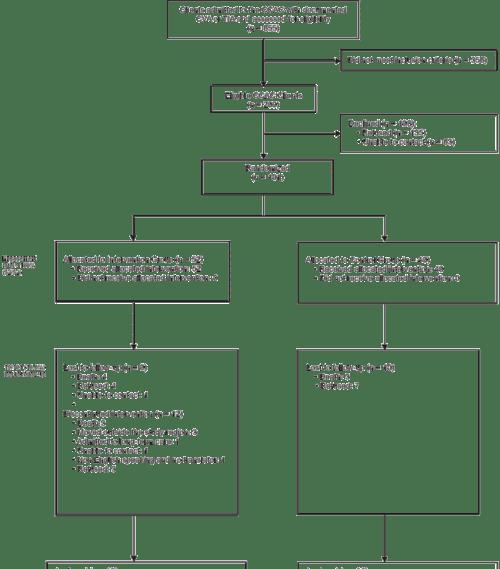small resolution of figure study flow diagram cva cerebrovascular accident tia transient ischemic attack