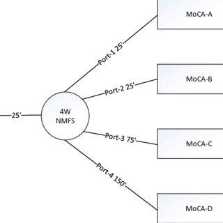 MoCA Network Diagram Illustrating Splitter Jumping
