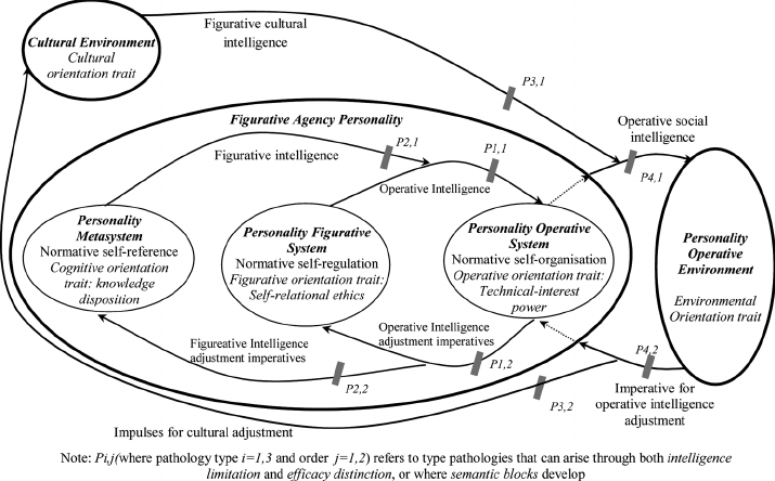 Socio-cognitive trait model of the agency connecting