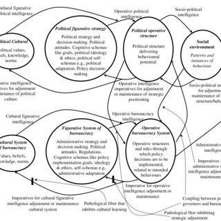 Basic model of the Living System developed from Schwarz