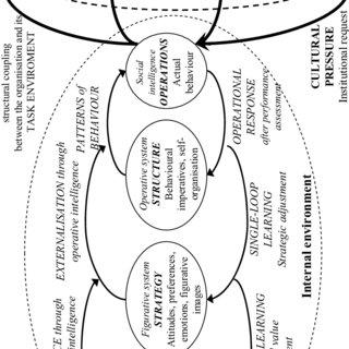 Internal environment of an organisation. (PDF) INTERNAL