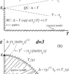phase diagram of the quantum spherical model in h 0 displaying the quantum parameter [ 850 x 1284 Pixel ]