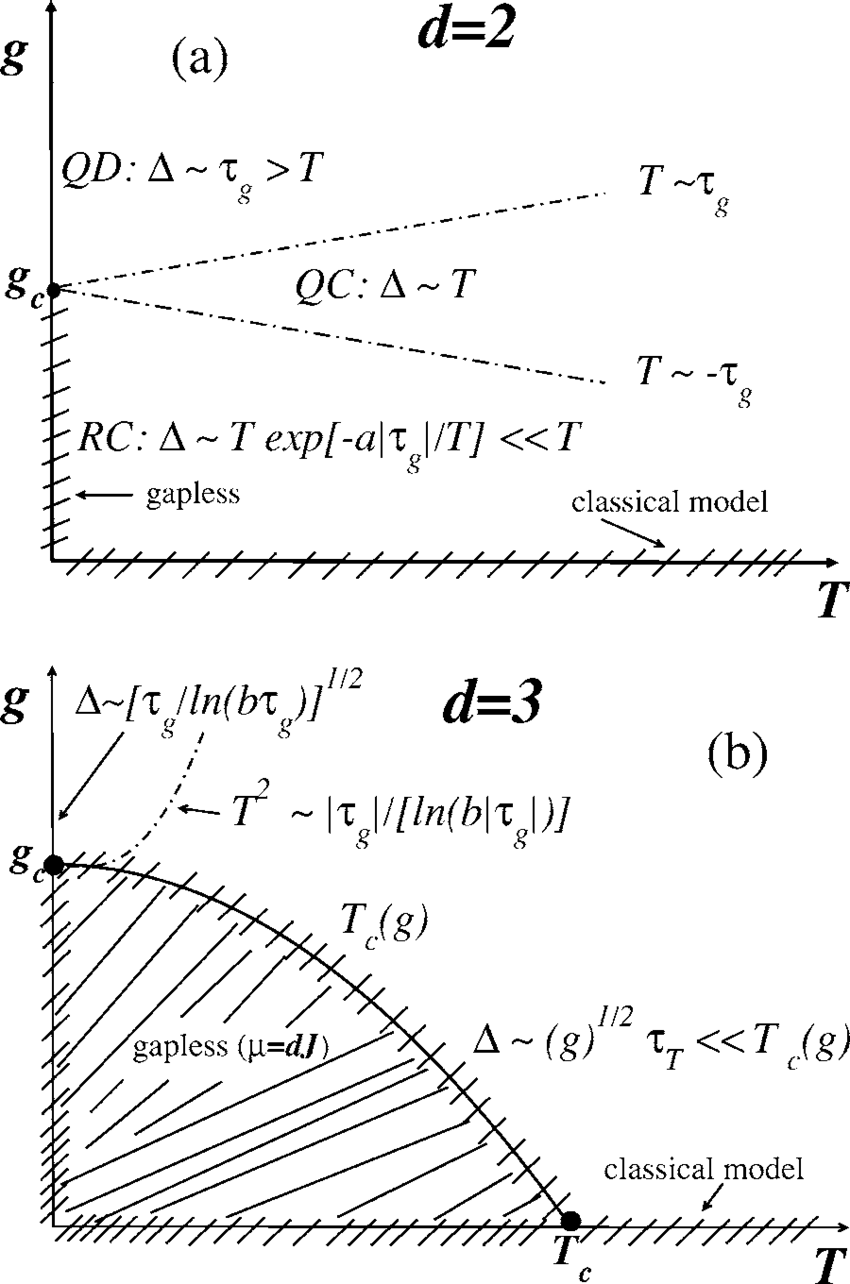 hight resolution of phase diagram of the quantum spherical model in h 0 displaying the quantum parameter