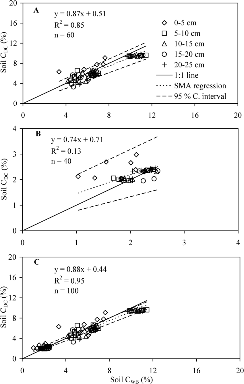 hight resolution of standardized major axis relationship between soil c determination by walkley black c wb