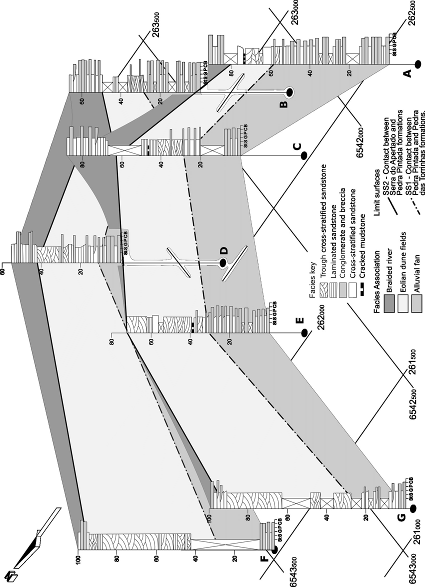 hight resolution of fence diagram correlation for the columnar sections presented note the thickening of the eolian dune