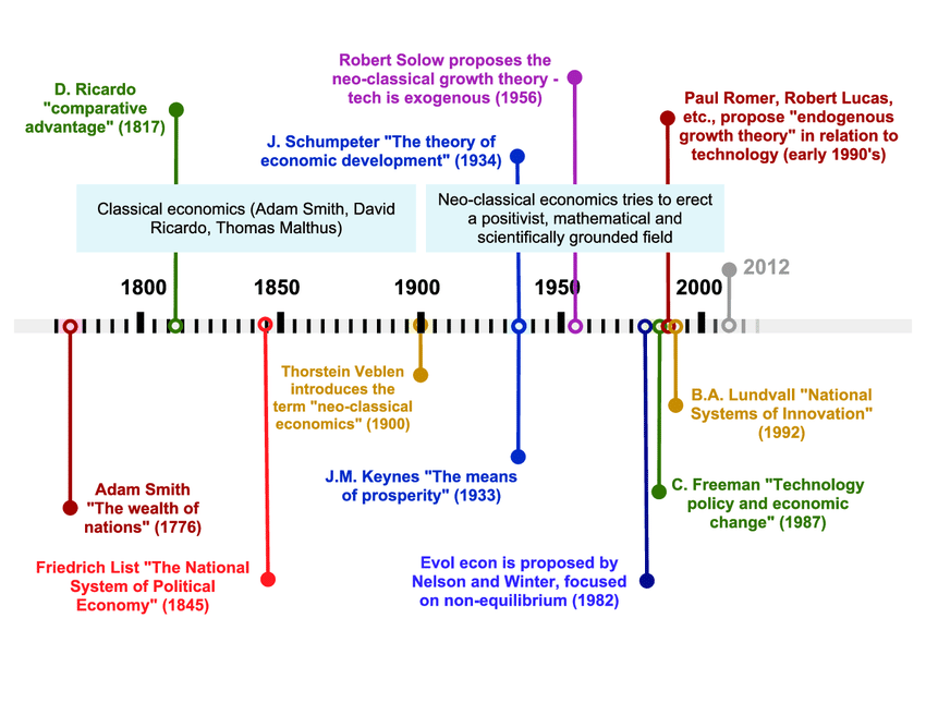 diagram of evolution timeline subwoofer wiring dual 4 ohm 6 the innovation and economic development research source author